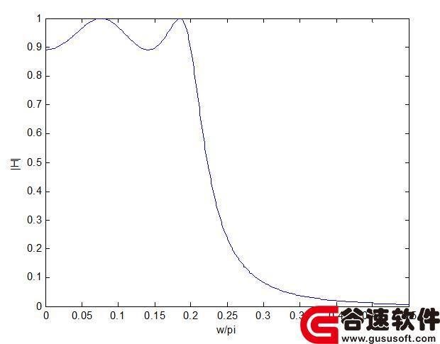 基于matlab编程低通数字滤波器设计源码程序,满足如下设计指标: 通带截止频率:0.2pi,通带波动:1dB 阻带截止频率:0.3pi,阻带衰减:15dB 要求:分别采用巴特沃斯、切比雪夫型、切比雪夫型和椭圆滤波器原型进行设 计,比较各种设计的阶数、实际阻带衰减,分析实验结果,采用matlab编程,该程序通俗易懂,适应力较强,可运行出结果,程序清晰,算法明确,包括程序说明文件 程序源码 测试数据等文件。